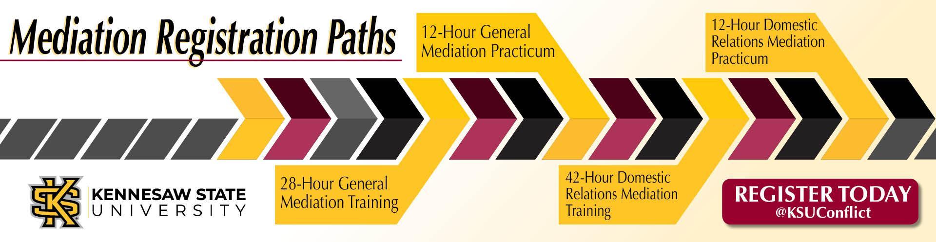 Learn Mediation Skills Today!